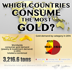 Which countries consume the most gold infographic thumbnail