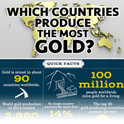 Which countries produce the most gold infographic thumbnail