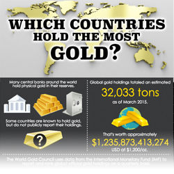 Which countries hold the most gold infographic thumbnail