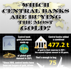 Which central banks are buying the most gold infographic thumbnail