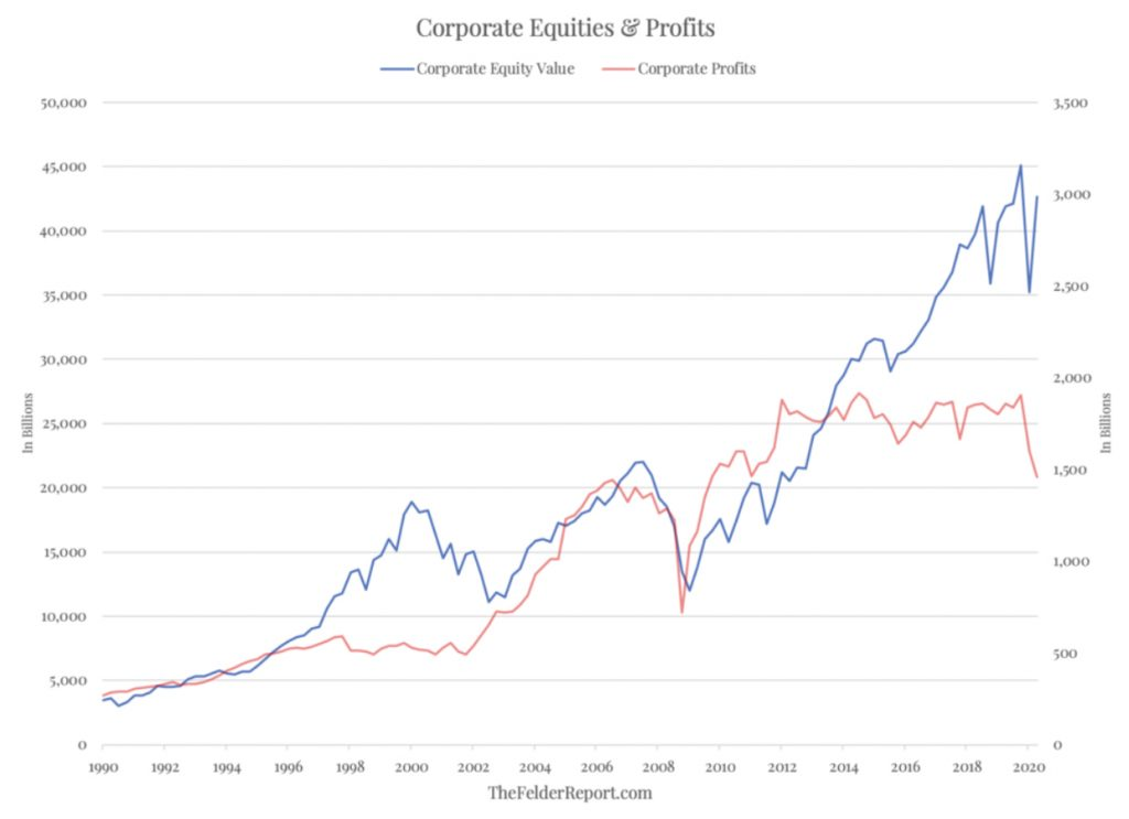 Corporate Equities and Profits